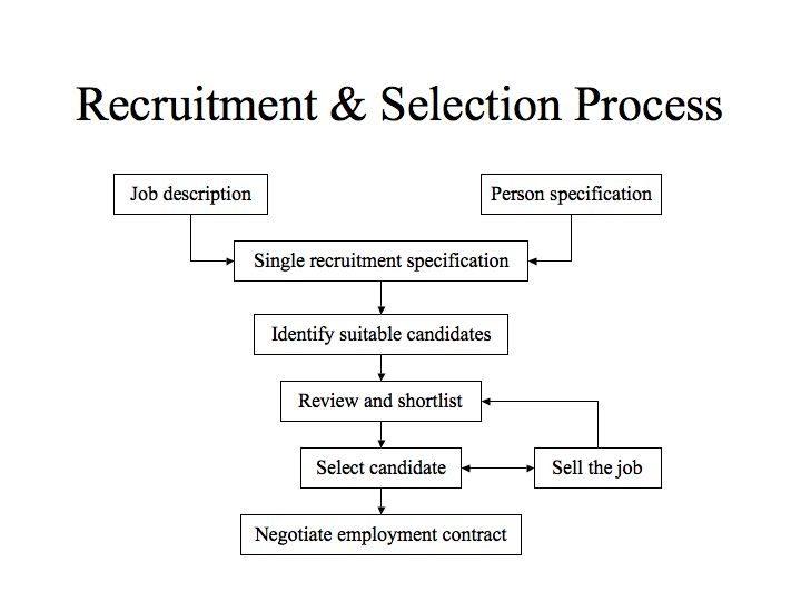 Image result for recruitment and selection process in hrm