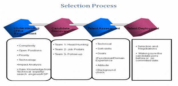 employement selection process Recruitment (hiring) refers to the overall process of attracting, shortlisting,  selecting and  an employee referral program is a system where existing  employees.