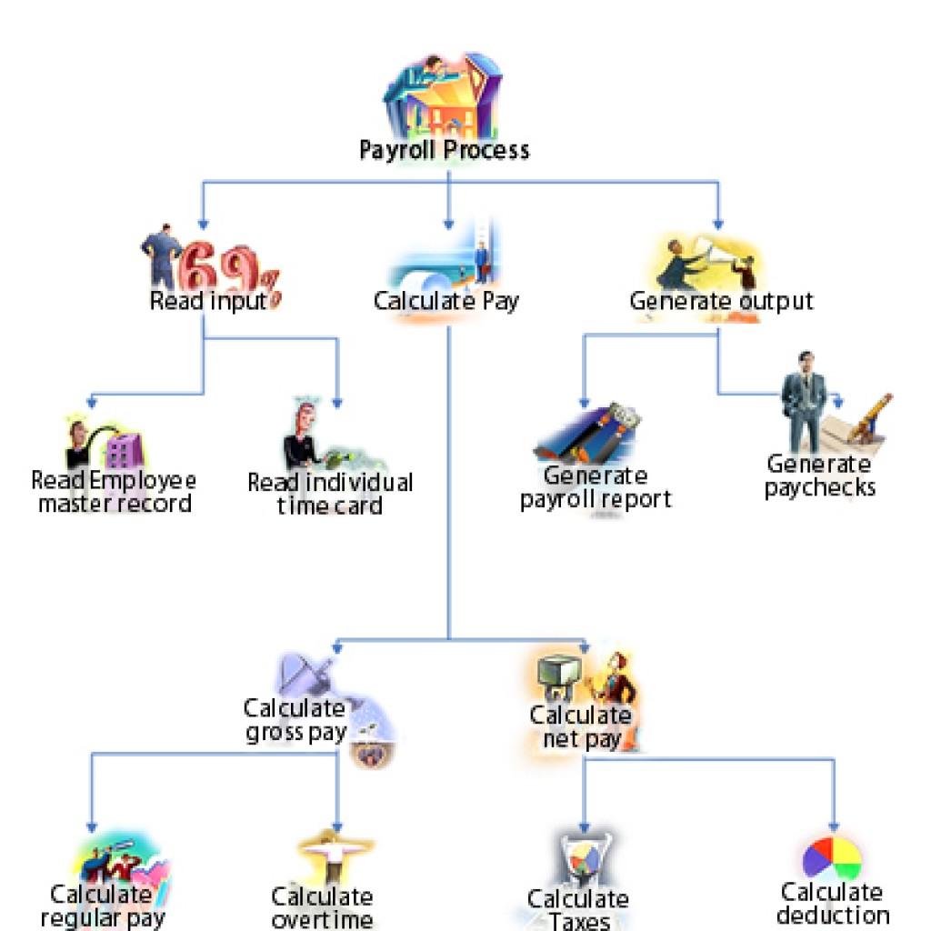 payroll_s_lay1